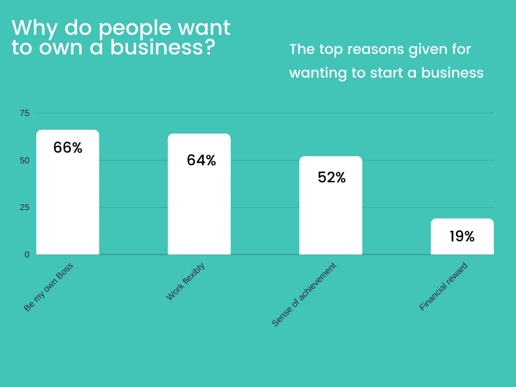 Research bar chart why people want to own a business.