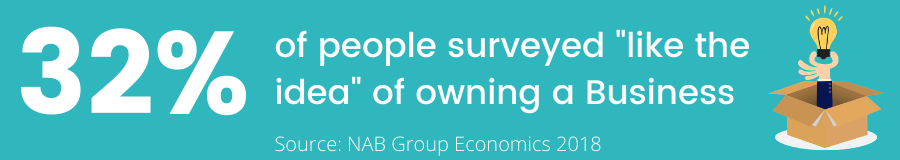 Survey Results from NAB Group Economics